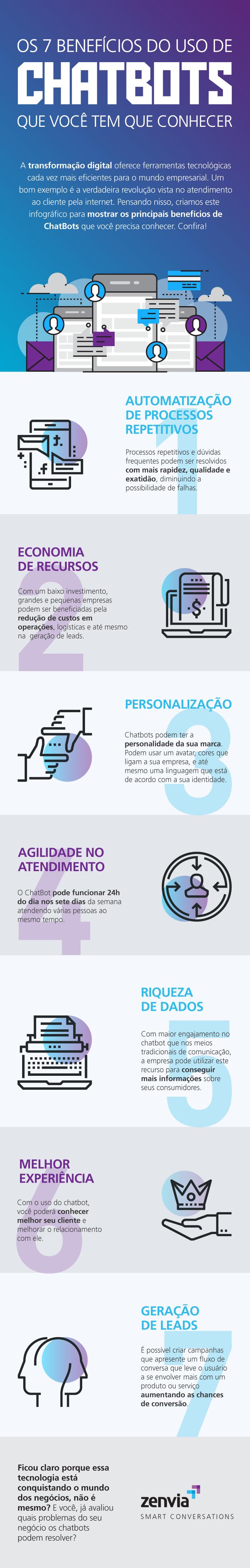 Os-7-benefícios-do-uso-de-Chatbots-que-você-tem-que-conhecer (2).png