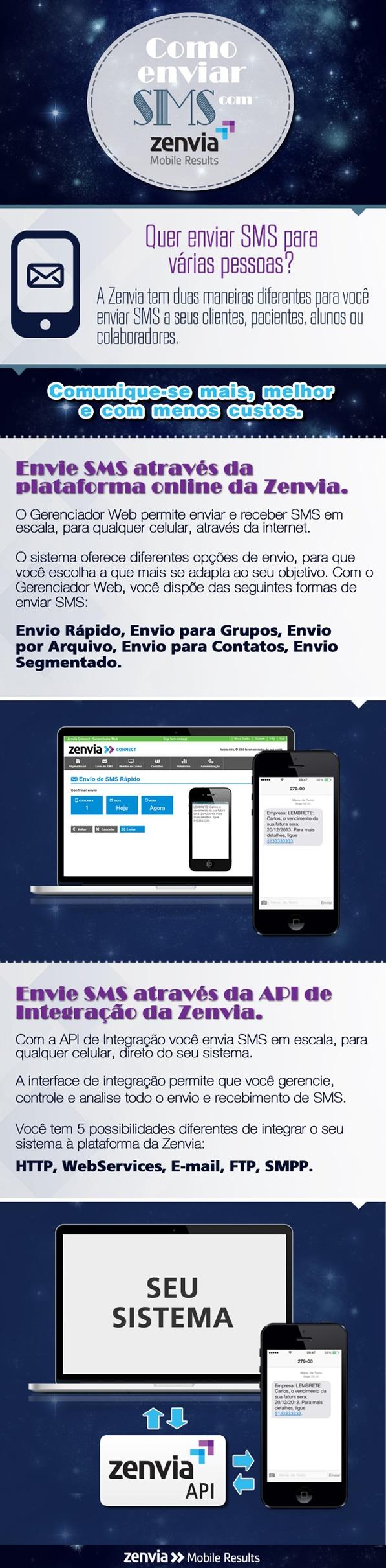 Como enviar SMS com a Zenvia.