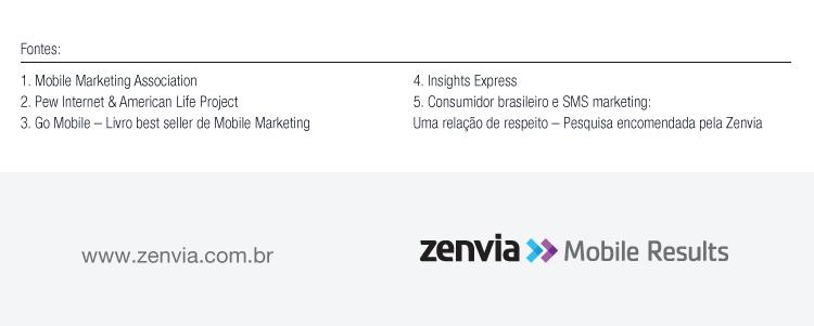 SMS Marketing: O que o consumidor brasileiro quer receber